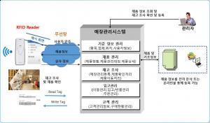 스마트폰 기반 RFID 매장관리 시스템 구성도
